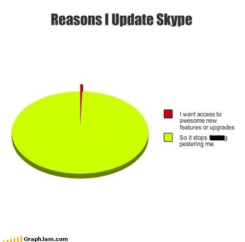 pie charts skype graphs funny - 7587319552