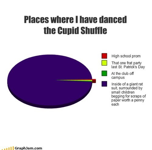 Places where I have danced the Cupid Shuffle