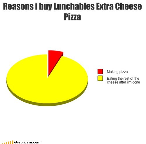 lunchables pie charts graphs funny - 7588844032