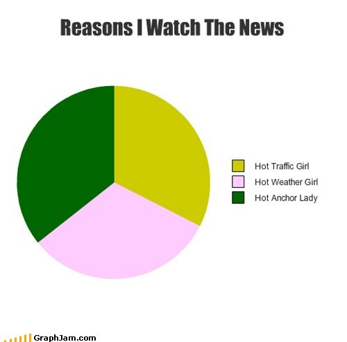 pie charts,news,graphs,funny