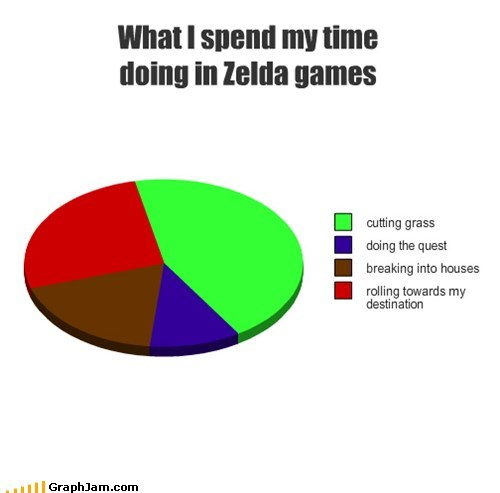 pie charts graphs zelda funny - 7592522496