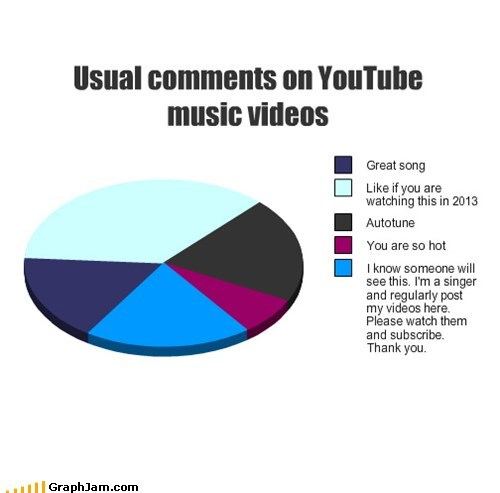 pie charts,youtube,graphs,music videos,funny