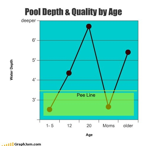 pools graphs line graphs funny