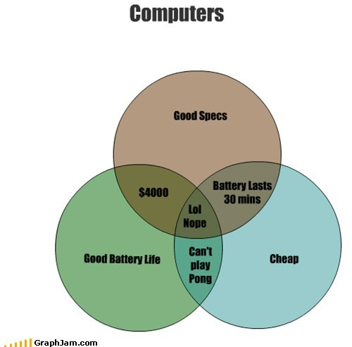 computers venn diagrams graphs funny