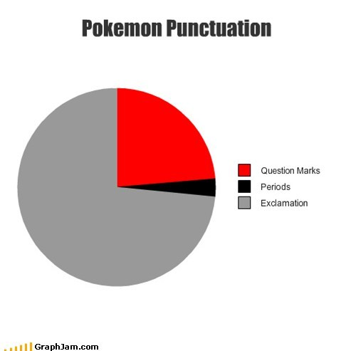 pie charts Pokémon punctuation graphs funny - 7601549824