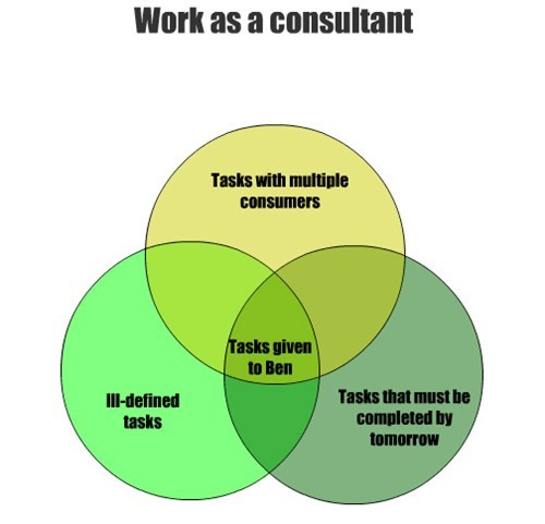 consultant,venn diagrams,graphs,funny