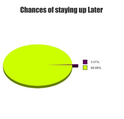 Chances of staying up Later