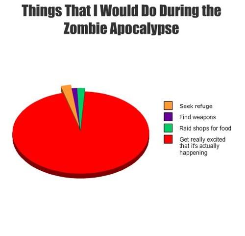 pie charts zombie apocalypse graphs funny - 7609429504