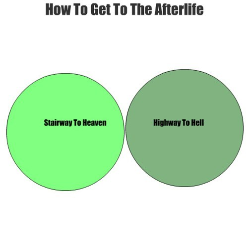 Music,highway to hell,venn diagrams,stairway to heaven,afterlife,graphs,funny
