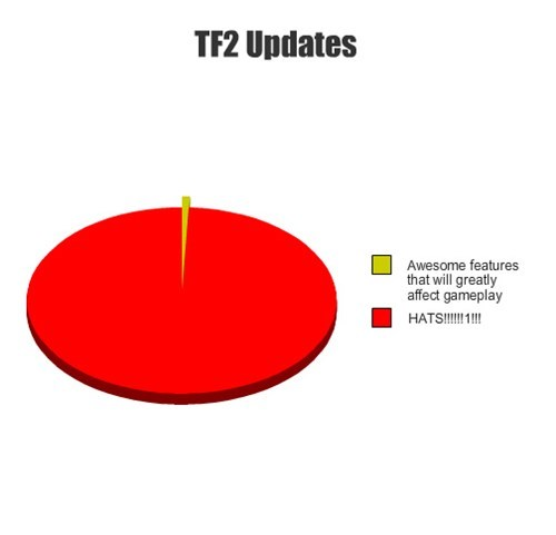 pie charts hats Team Fortress 2 graphs funny TF2 - 7612231680