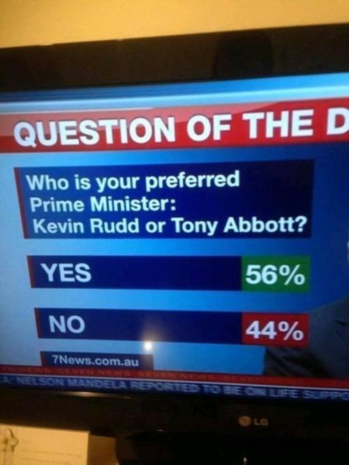 news polls Kevin Rudd tony abbott - 7613280512