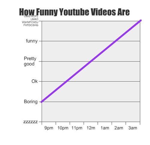 youtube graphs line graphs funny