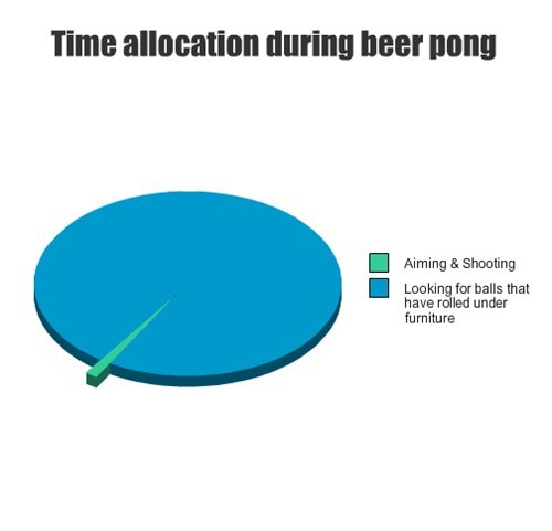 Time allocation during beer pong