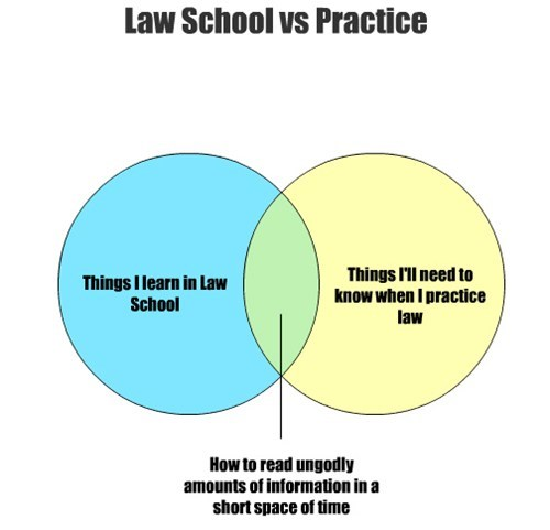 law school venn diagrams Lawyers graphs funny