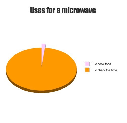check the time,pie charts,microwaves,graphs,funny