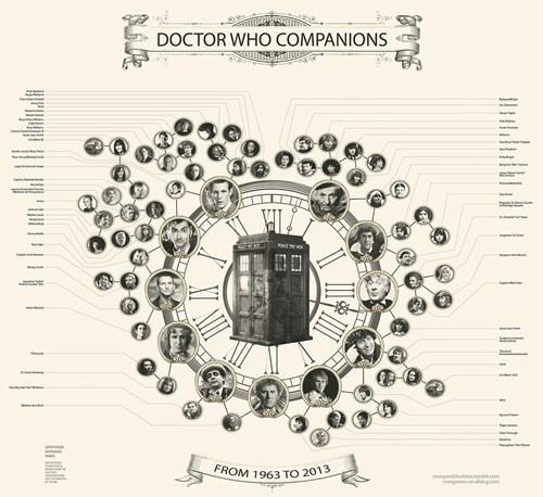 doctor who companions - 7626567936
