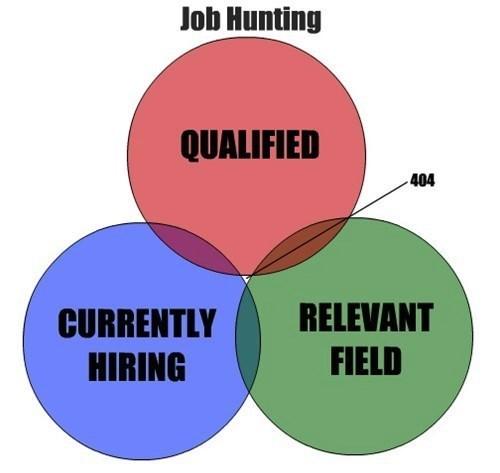 error 404 404 job not found - 7628950784