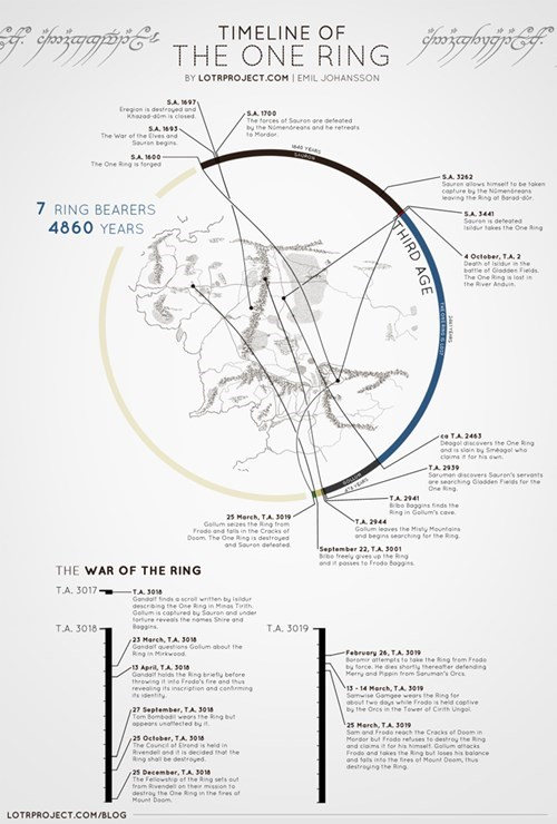 infograph Lord of the Rings one ring