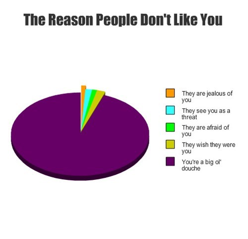 pie charts graphs funny - 7634696960