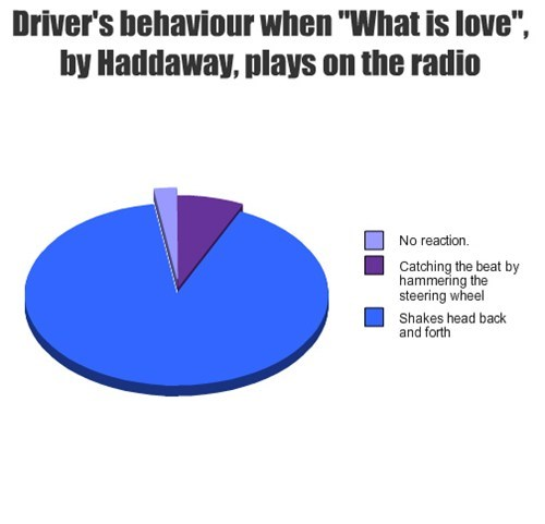 Driver's behaviour when ''What is love'', by Haddaway, plays on the radio