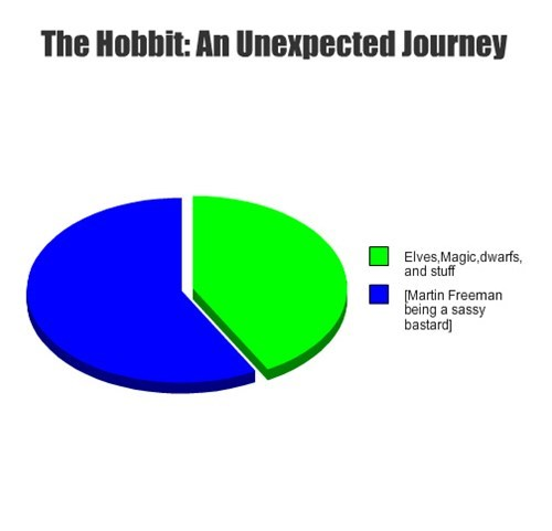 pie charts The Hobbit graphs - 7642045952