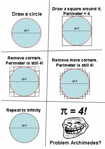 archimedes,troll,math,funny