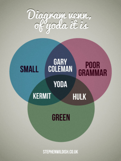 star wars,venn diagrams,yoda