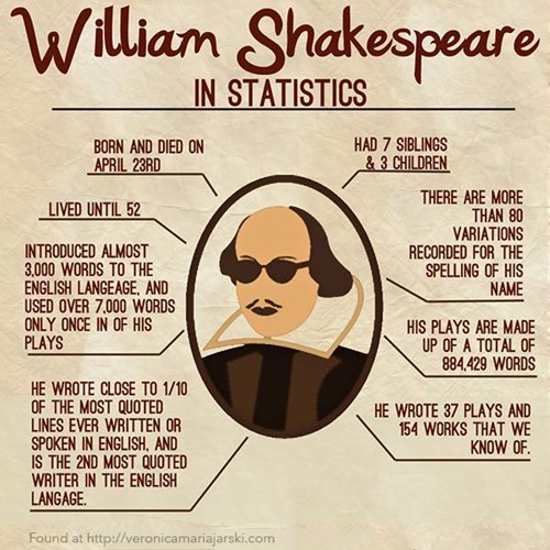 facts william shakespeare funny g rated School of FAIL
