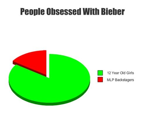 Bieber obsession MLP girls