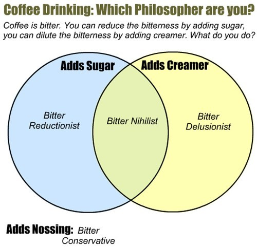 Adds Sugar Coffee Drinking: Which Philosopher are you? Adds Creamer Coffee is bitter. You can reduce the bitterness by adding sugar, you can dilute the bitterness by adding creamer. What do you do? Adds Nossing: Bitter Delusionist Bitter Reductionist Bitter Nihilist Bitter Conservative
