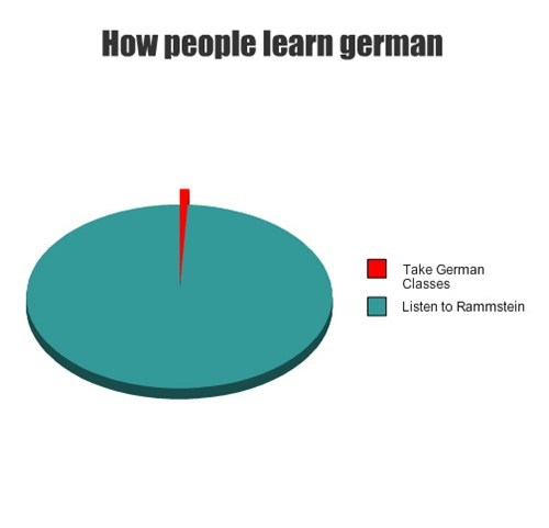 rammstein german language pie graph Music g rated - 7655558144