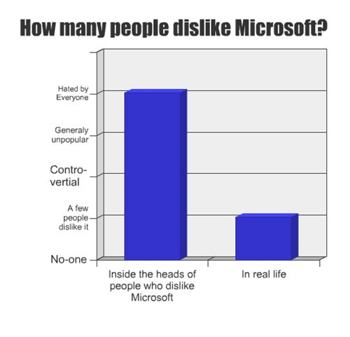 reality microsoft dislike apple