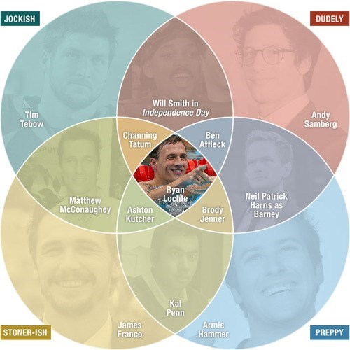 andy samberg armie hammer preppy venn jock ryan lochte James Franco tim tebow dude