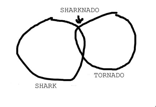 sharknado tornado venn shark - 7667049728