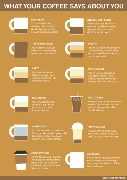 Coffee Zodiac