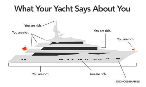infographic yacht rich