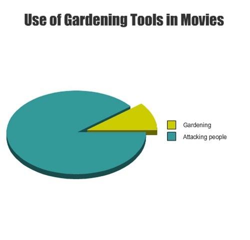 movies,gardening tools,tools