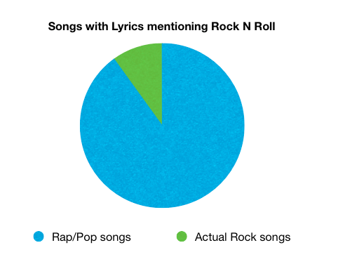 Music lyrics rock n roll - 7670159872