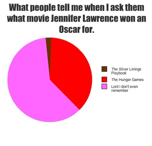 katniss,jennifer lawrence,hunger games,silver linings