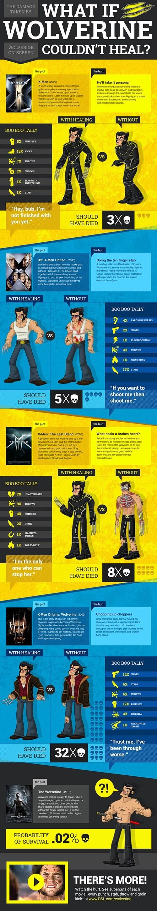 marvel x men infographics wolverine - 7674658304