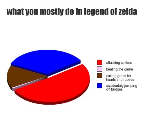 games,pie graph,zelda