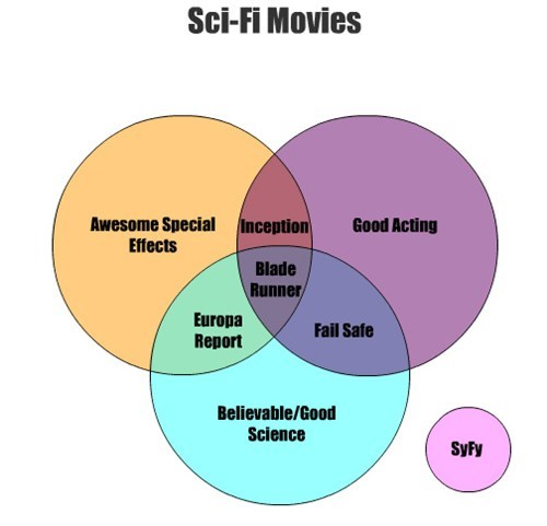 scifi Blade Runner venn diagram syfy - 7674933760