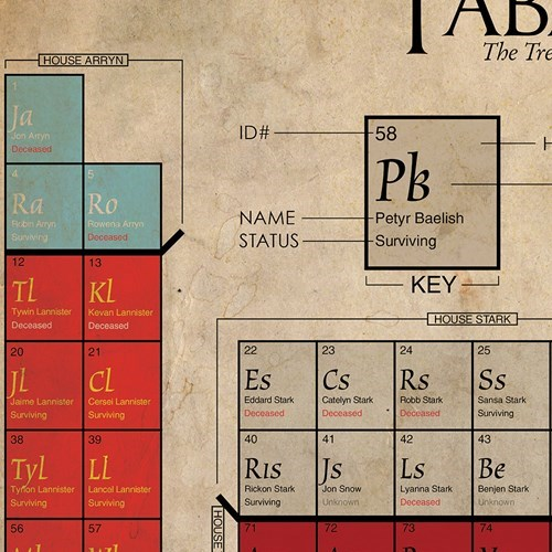 hbo Game of Thrones periodic table TV - 7677601792