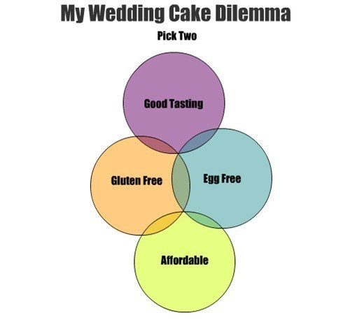Gluten Free Egg Free My Wedding Cake Dilemma Good Tasting Affordable Pick Two