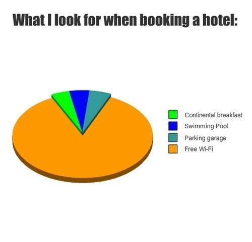 What I look for when booking a hotel: