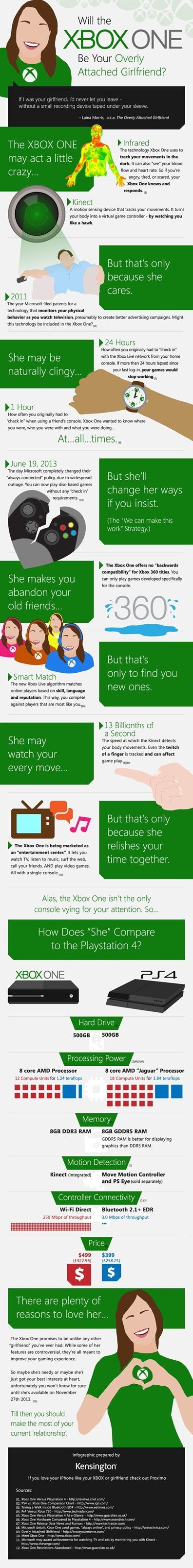 Will the Xbox One Be Your Overly Attached Girlfriend? [Infographic]