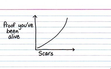 character,Line Graph,alive,scars