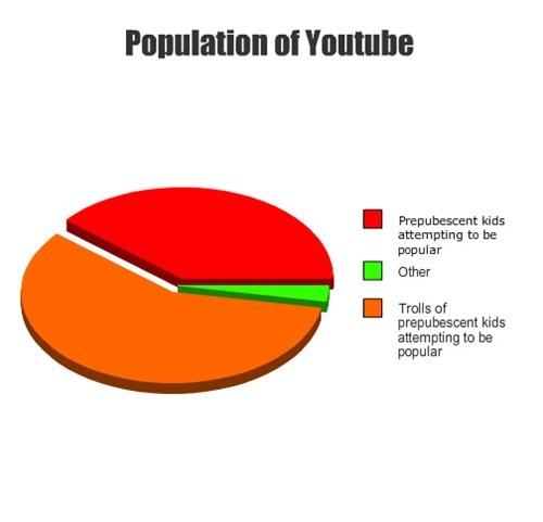 youtube prepubescent trolls - 7686768384