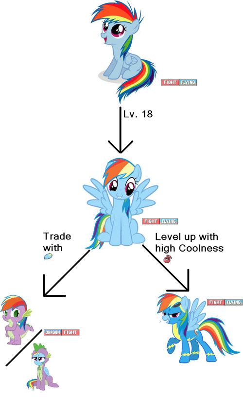 Pokémon evolution rainbow dash - 7687847936