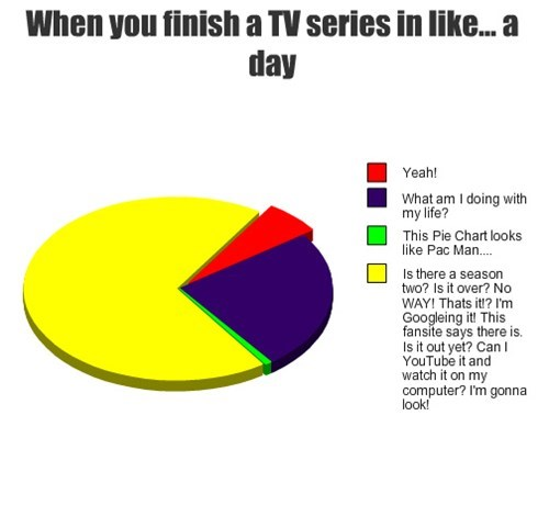 series,pac man,addiction,marathon,pie graph